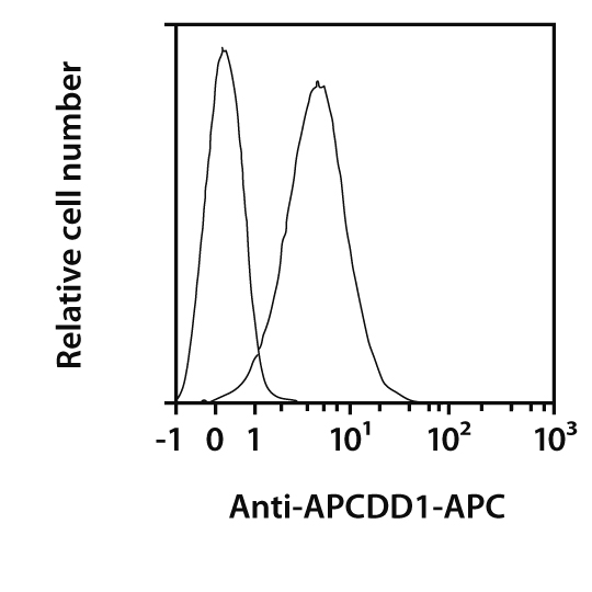 APCDD1 Antibody, anti-human, REAfinity™