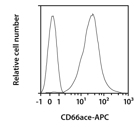 CD66ace Antibody, anti-human, REAfinity™