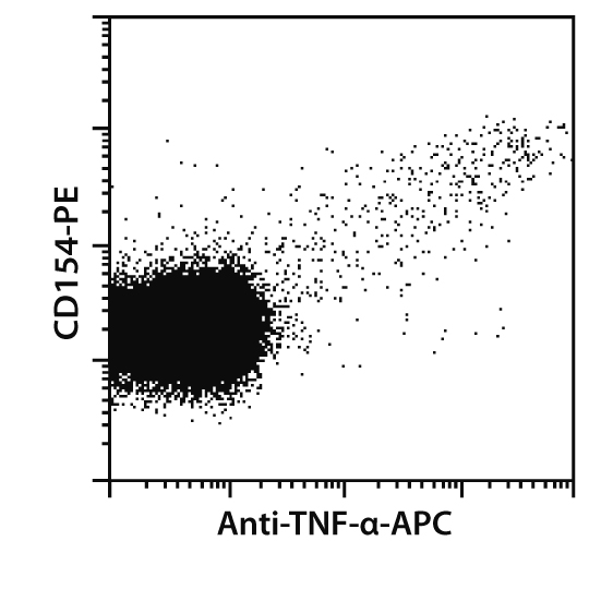 TNF-α Antibody, anti-mouse