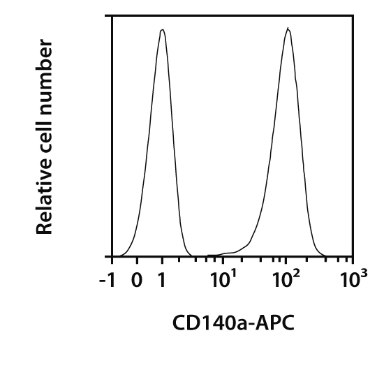 CD140a Antibody, anti-human, REAfinity™