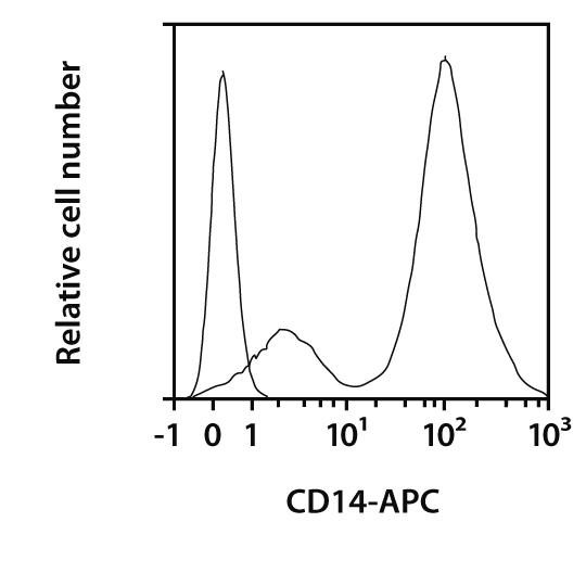 CD14 Antibody, anti-mouse, REAfinity™