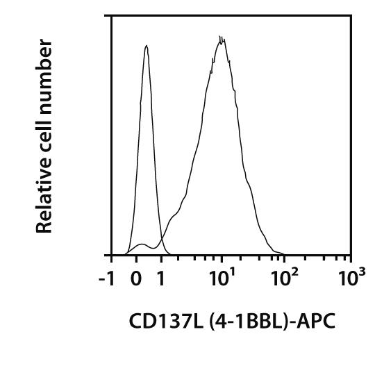 CD137L (4-1BBL) Antibody, anti-mouse, REAfinity™