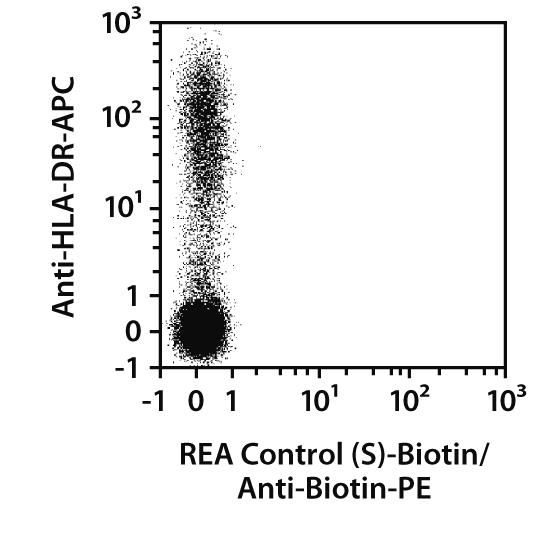 CD32 Antibody, anti-human, REAfinity™