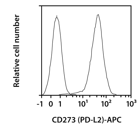 CD273 (PD-L2) Antibody, anti-human, REAfinity™