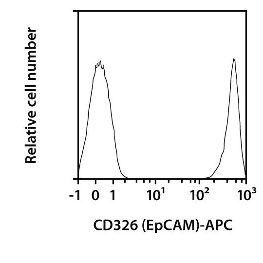 CD326 (EpCAM) Antibody, anti-mouse, REAfinity™
