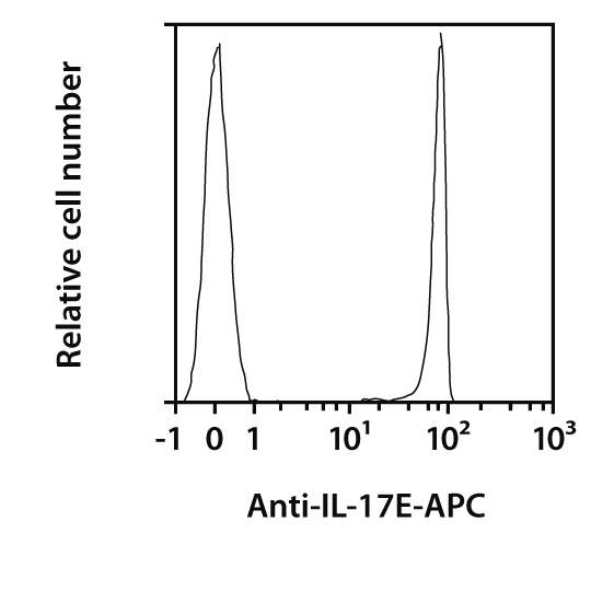 IL-17E Antibody, anti-mouse, REAfinity™