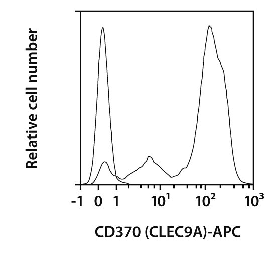 CD370 (CLEC9A) Antibody, anti-mouse, REAfinity™