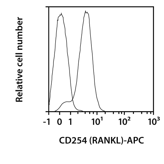 CD254 (RANKL) Antibody, anti-mouse, REAfinity™