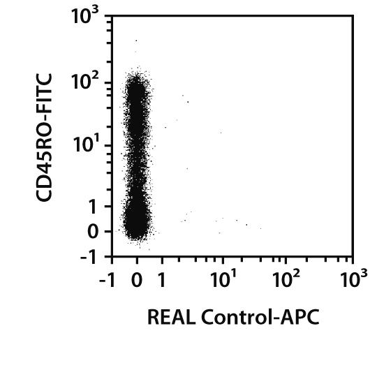 CD95 (FAS) Antibody, anti-human, REAlease®