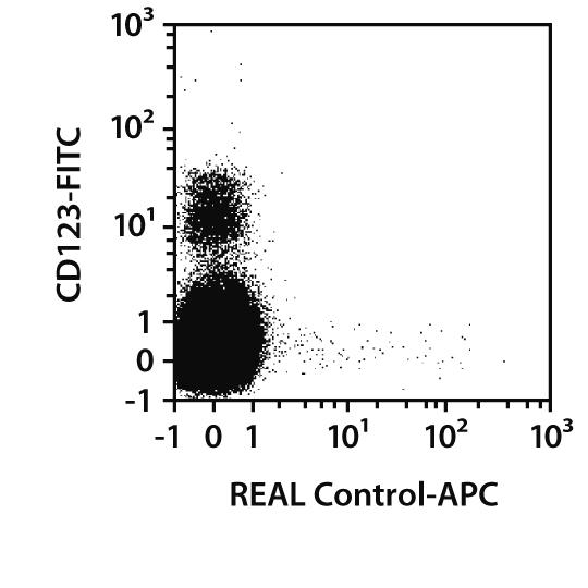 CD304 (BDCA-4) Antibody, anti-human, REAlease®