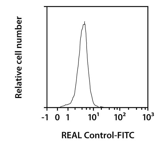 CD104 (Integrin β4) Antibody, anti-human, REAlease®
