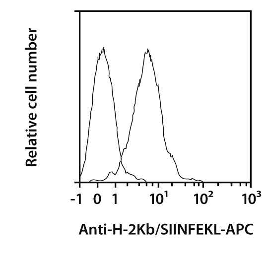 H-2Kb/SIINFEKL Antibody, anti-mouse, REAfinity™