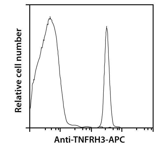 TNFRH3 Antibody, anti-mouse, REAfinity™