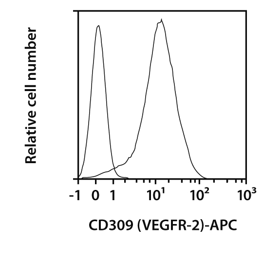 CD309 (VEGFR-2) Antibody, anti-human, REAfinity™