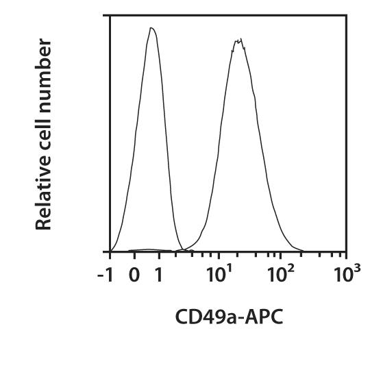 CD49a Antibody, anti-human, REAfinity™