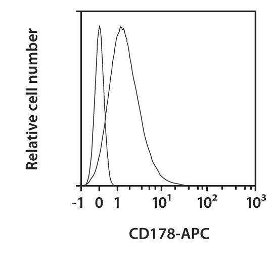 CD178 Antibody, anti-human, REAfinity™
