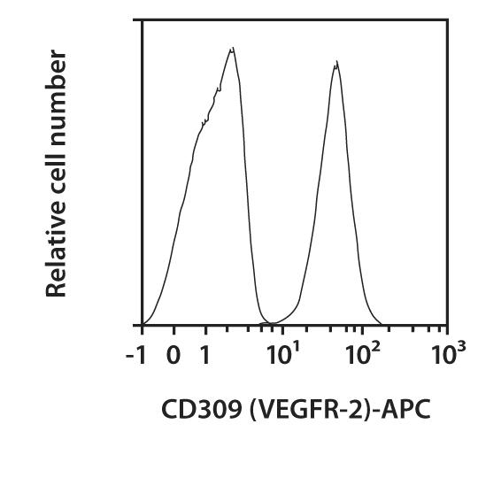 CD309 (VEGFR-2) Antibody, anti-mouse, REAfinity™