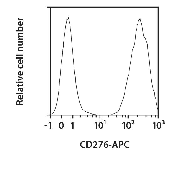CD276 Antibody, anti-human, REAfinity™