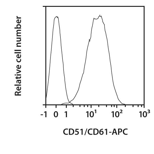 CD51/CD61 Antibody, anti-human, REAfinity™