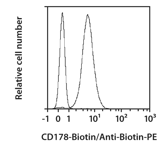 CD178 Antibody, anti-mouse, REAfinity™