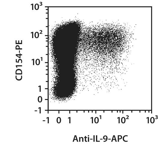 IL-9 Antibody, anti-human, REAfinity™