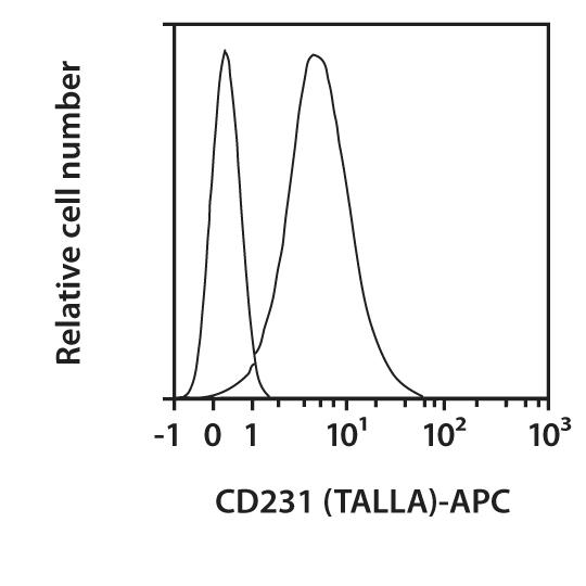 CD231 (TALLA) Antibody, anti-human, REAfinity™