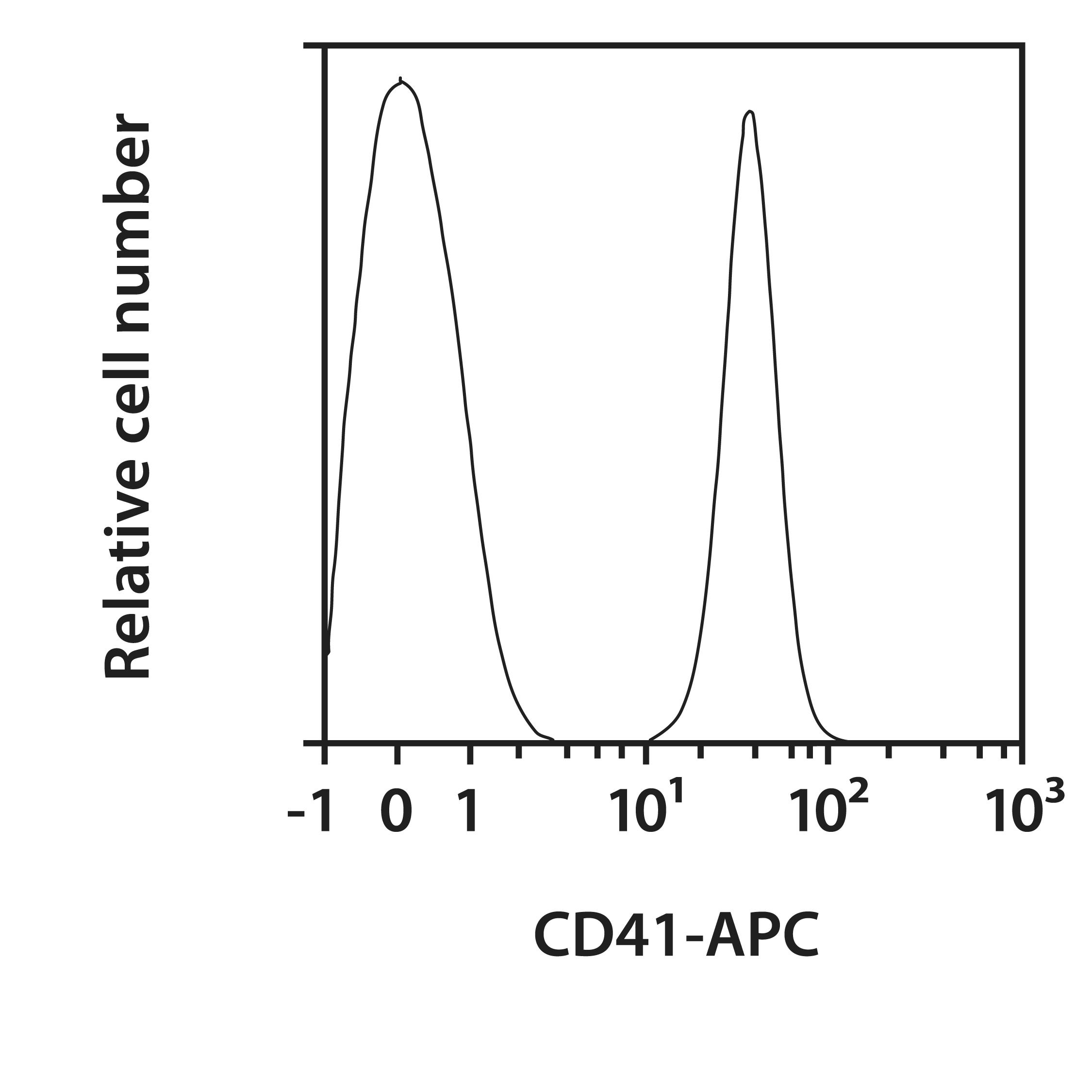 CD41 Antibody, anti-mouse, REAfinity™