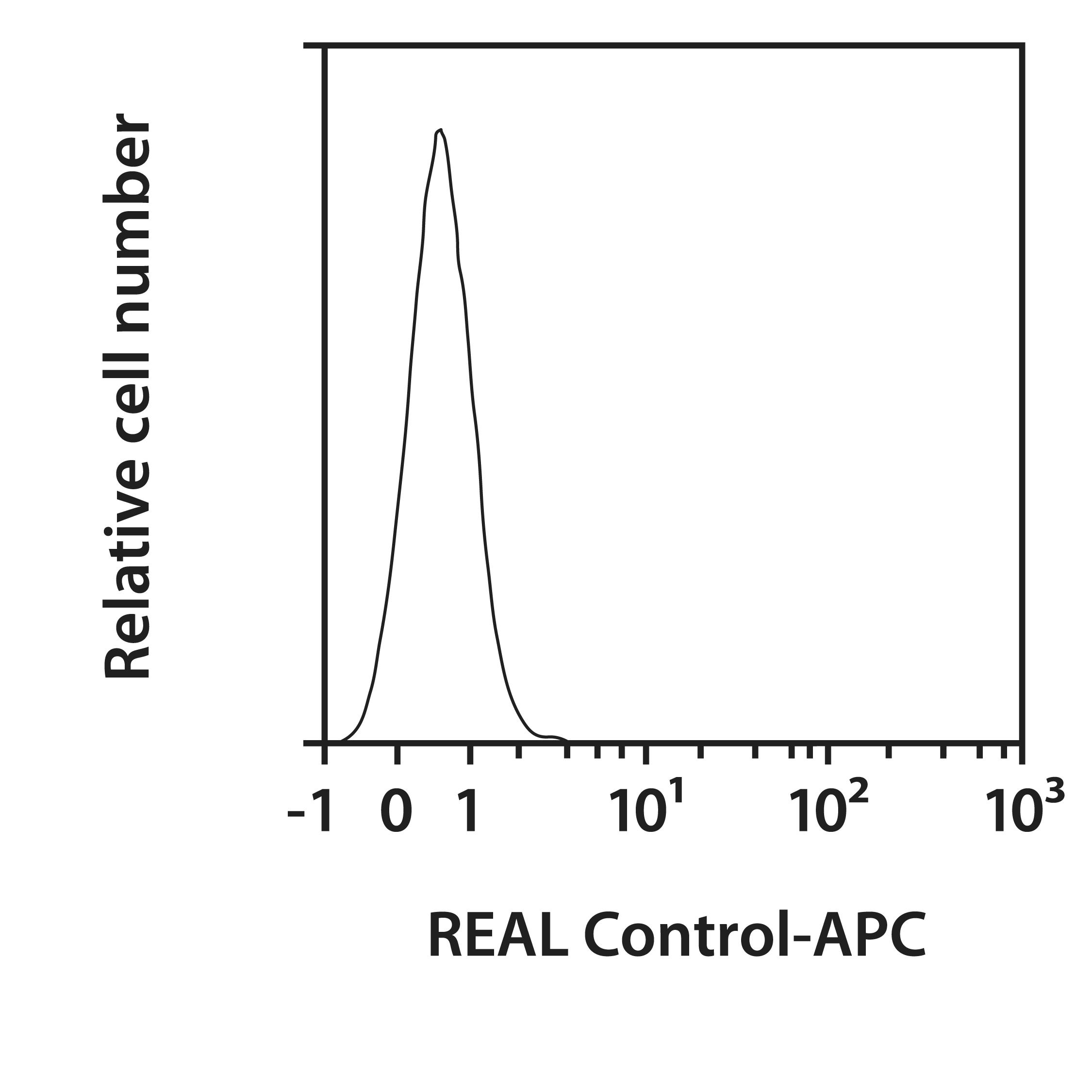 CD14 Antibody, anti-mouse, REAlease®