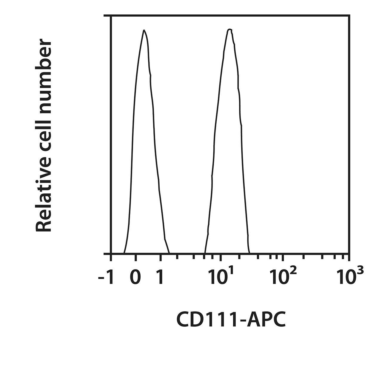 CD111 Antibody, anti-human, REAfinity™