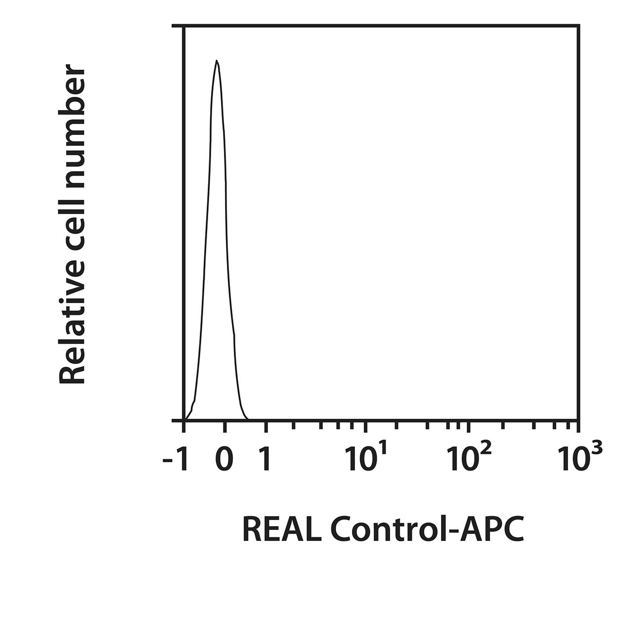 CD49c Antibody, anti-human, REAlease®