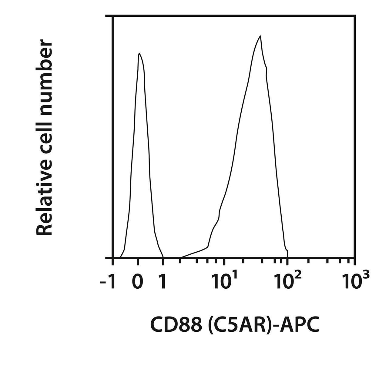 CD88 (C5AR) Antibody, anti-mouse, REAfinity™