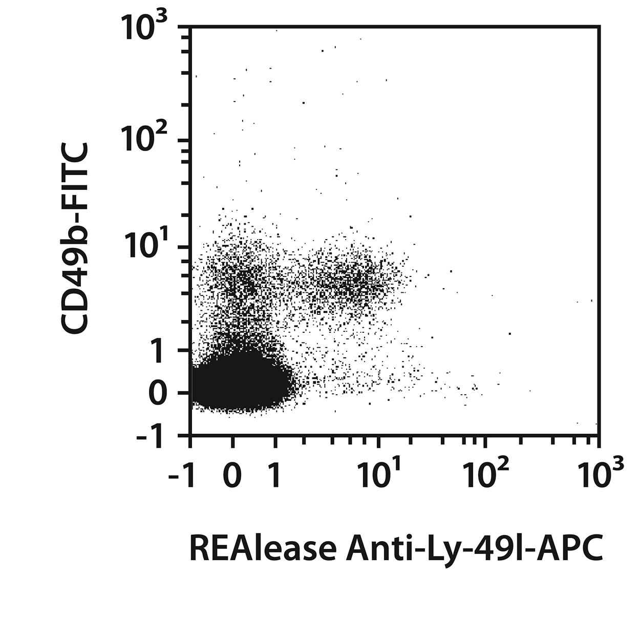 Ly-49I Antibody, anti-mouse, REAlease®