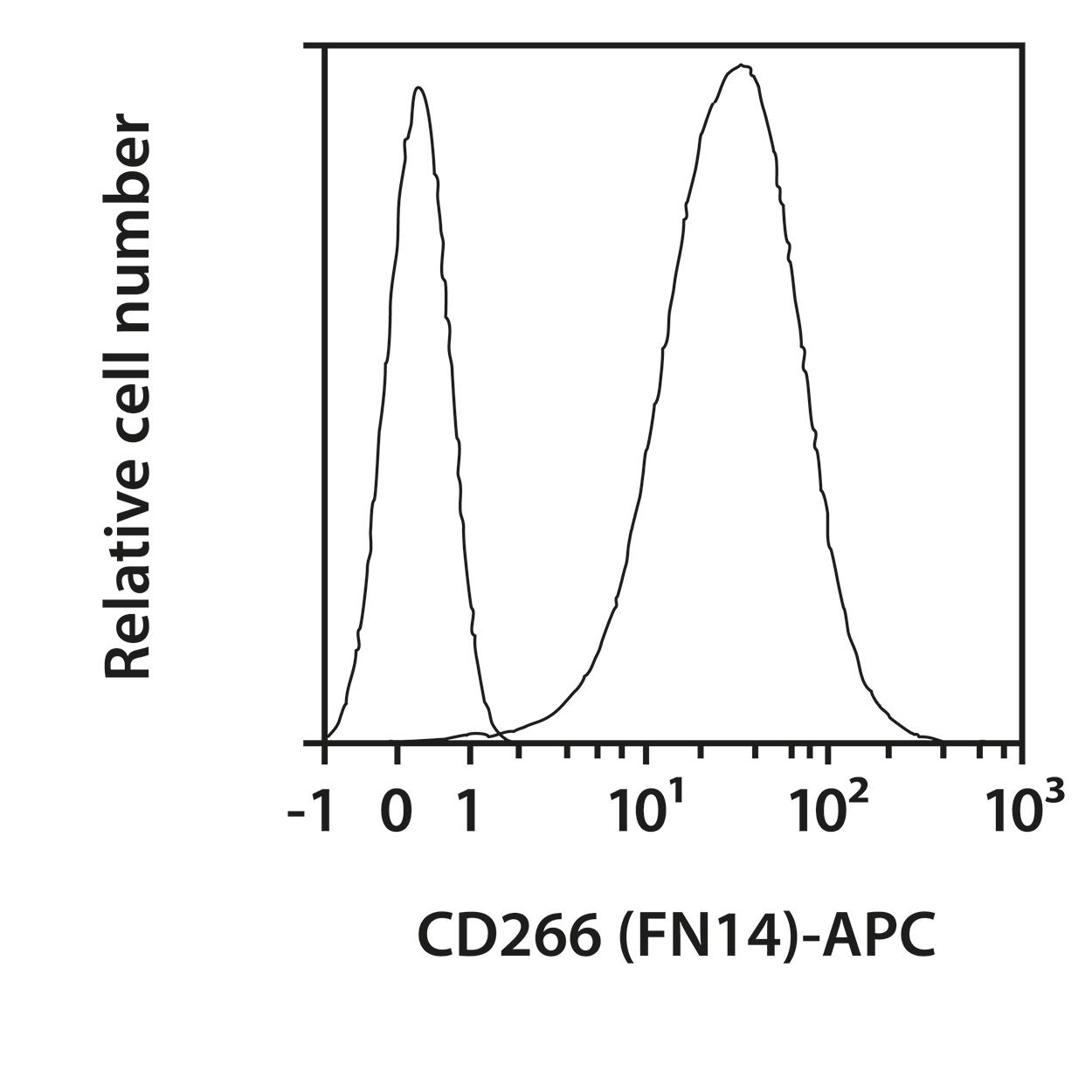 CD266 (FN14) Antibody, anti-human/mouse, REAfinity™