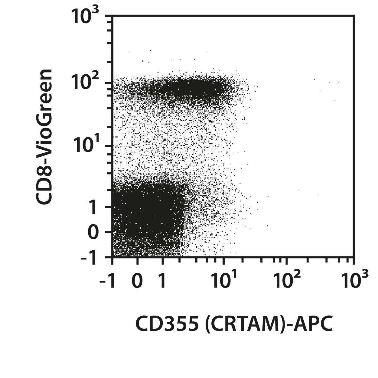 CD355 (CRTAM) Antibody, anti-human, REAfinity™