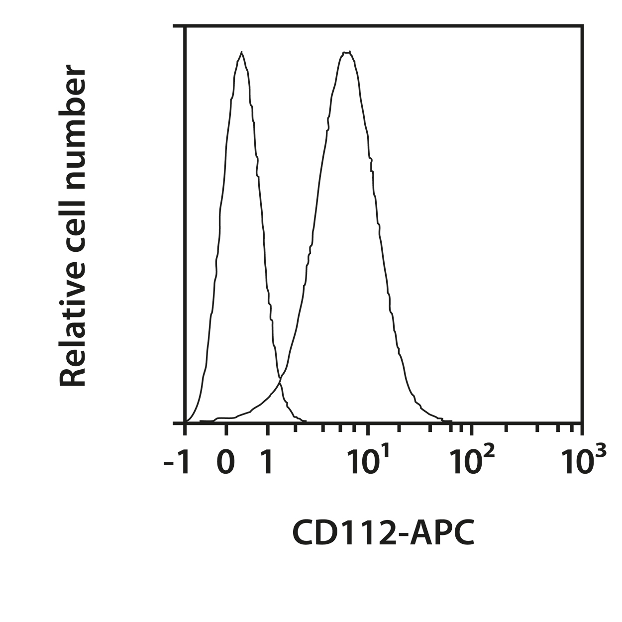 CD112 Antibody, anti-human, REAfinity™