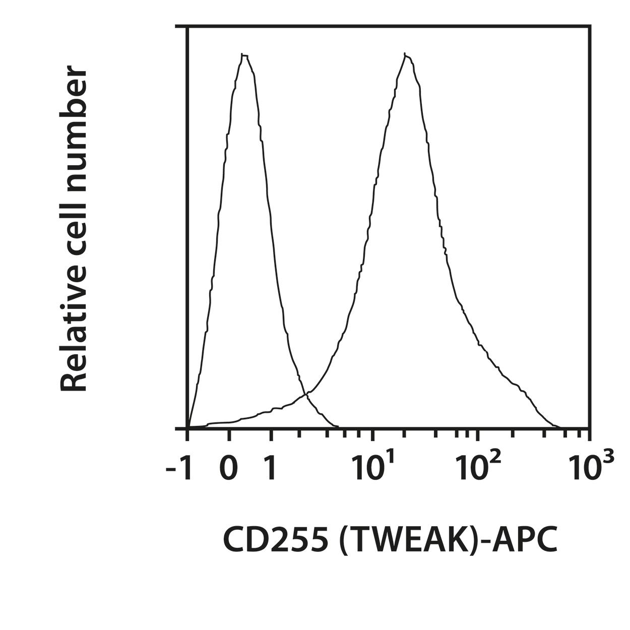 CD255 (TWEAK) Antibody, anti-mouse, REAfinity™