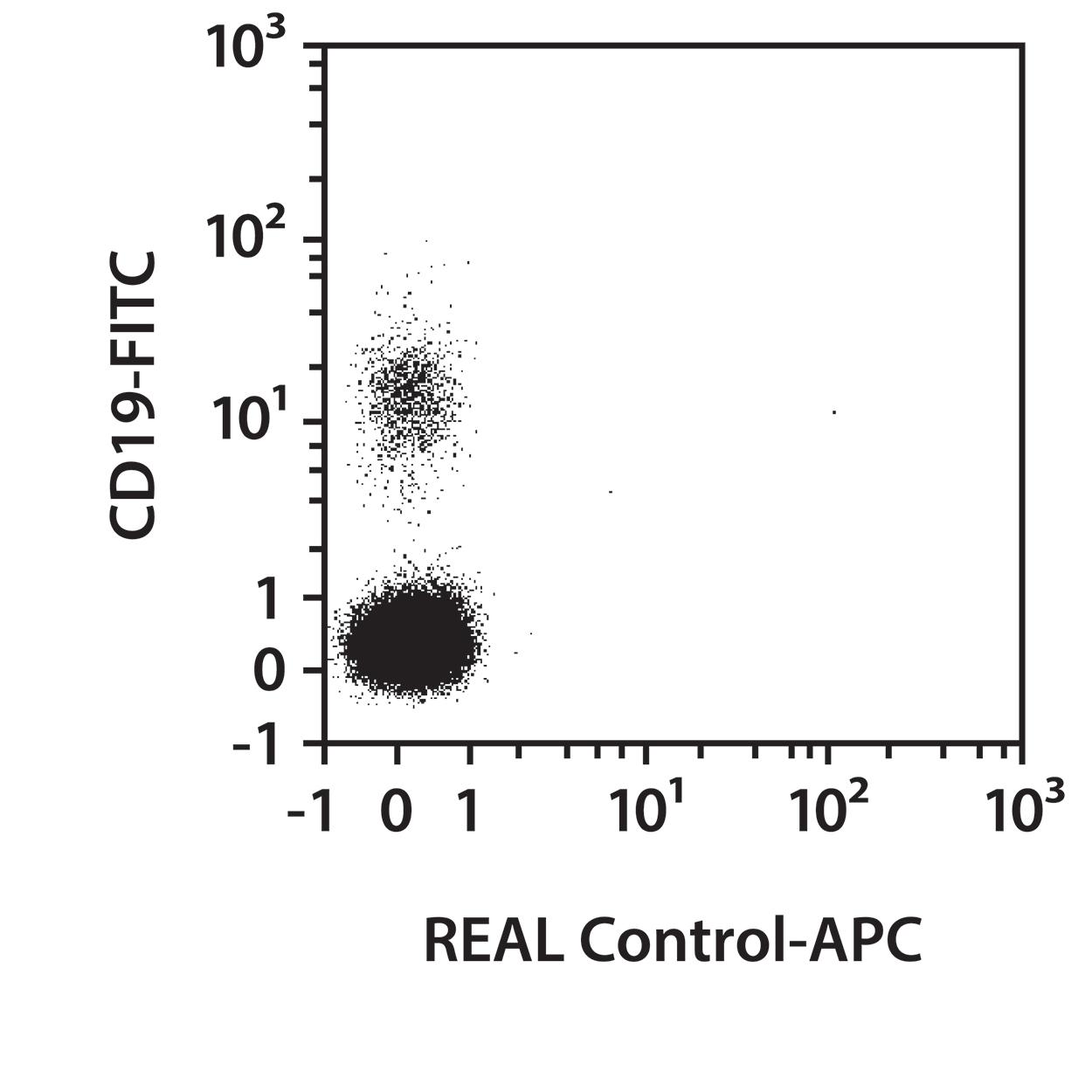 CD38 Antibody, anti-human, REAlease®