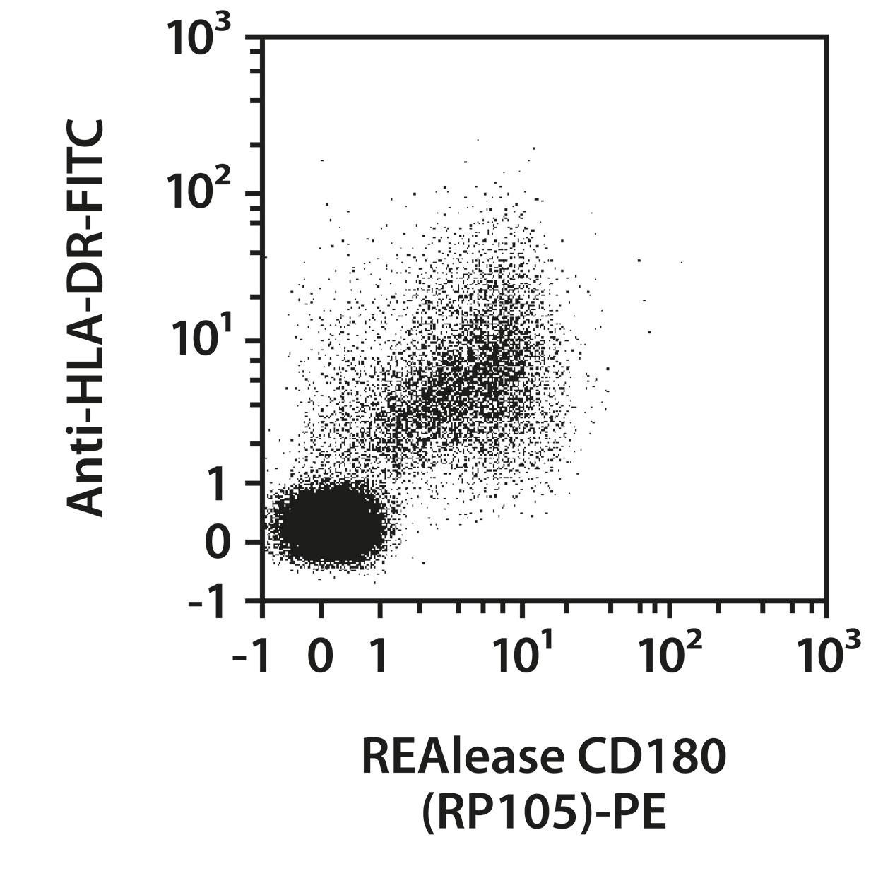 CD180 (RP105) Antibody, anti-human, REAlease®