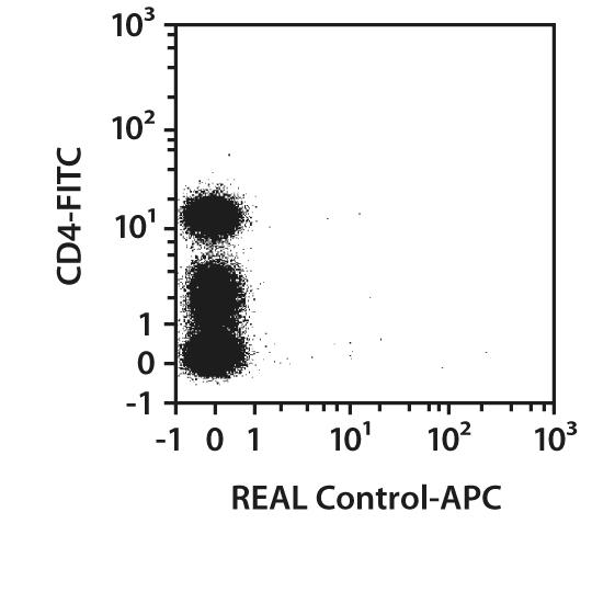 CD279 (PD1) Antibody, anti-human, REAlease®