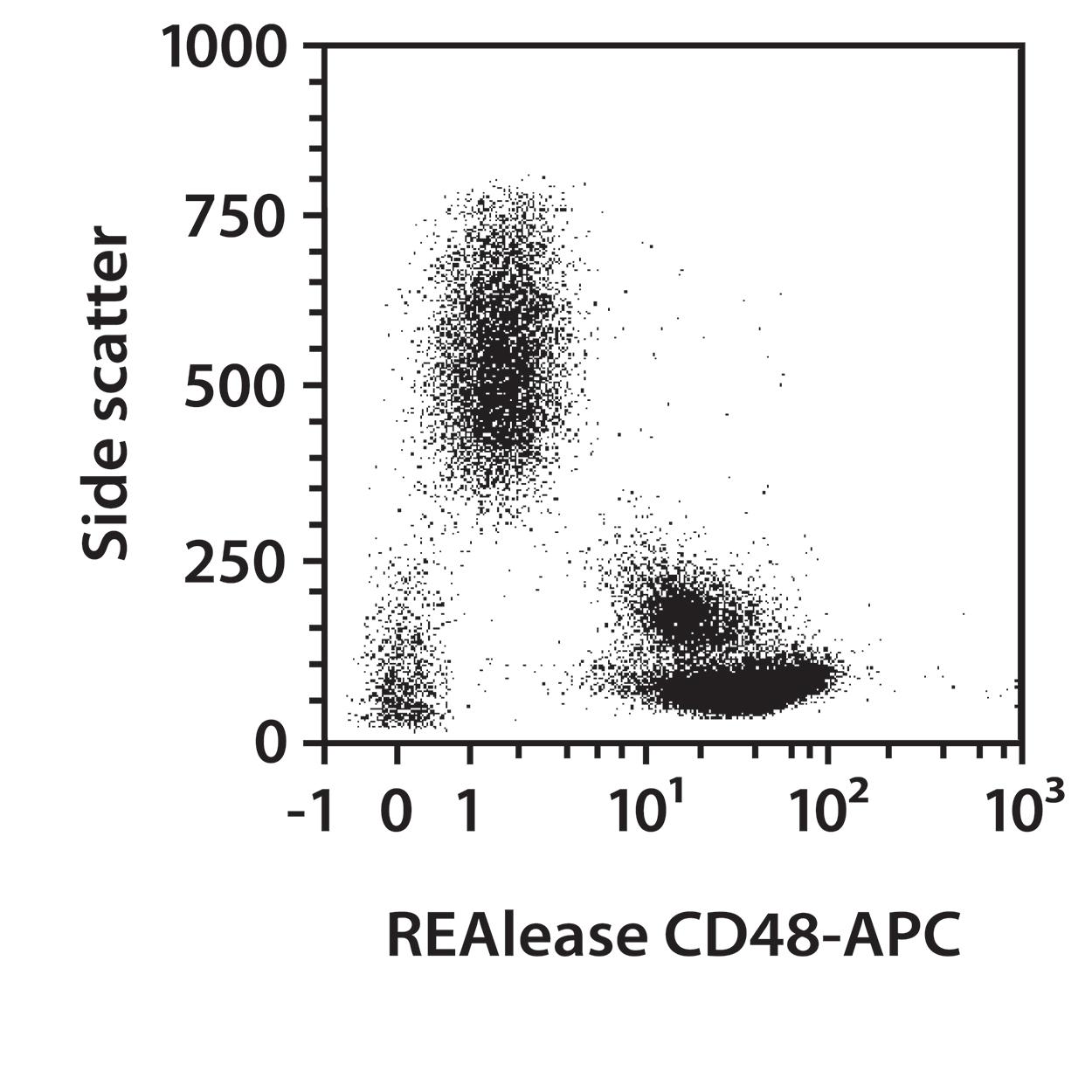 CD48 Antibody, anti-human, REAlease®