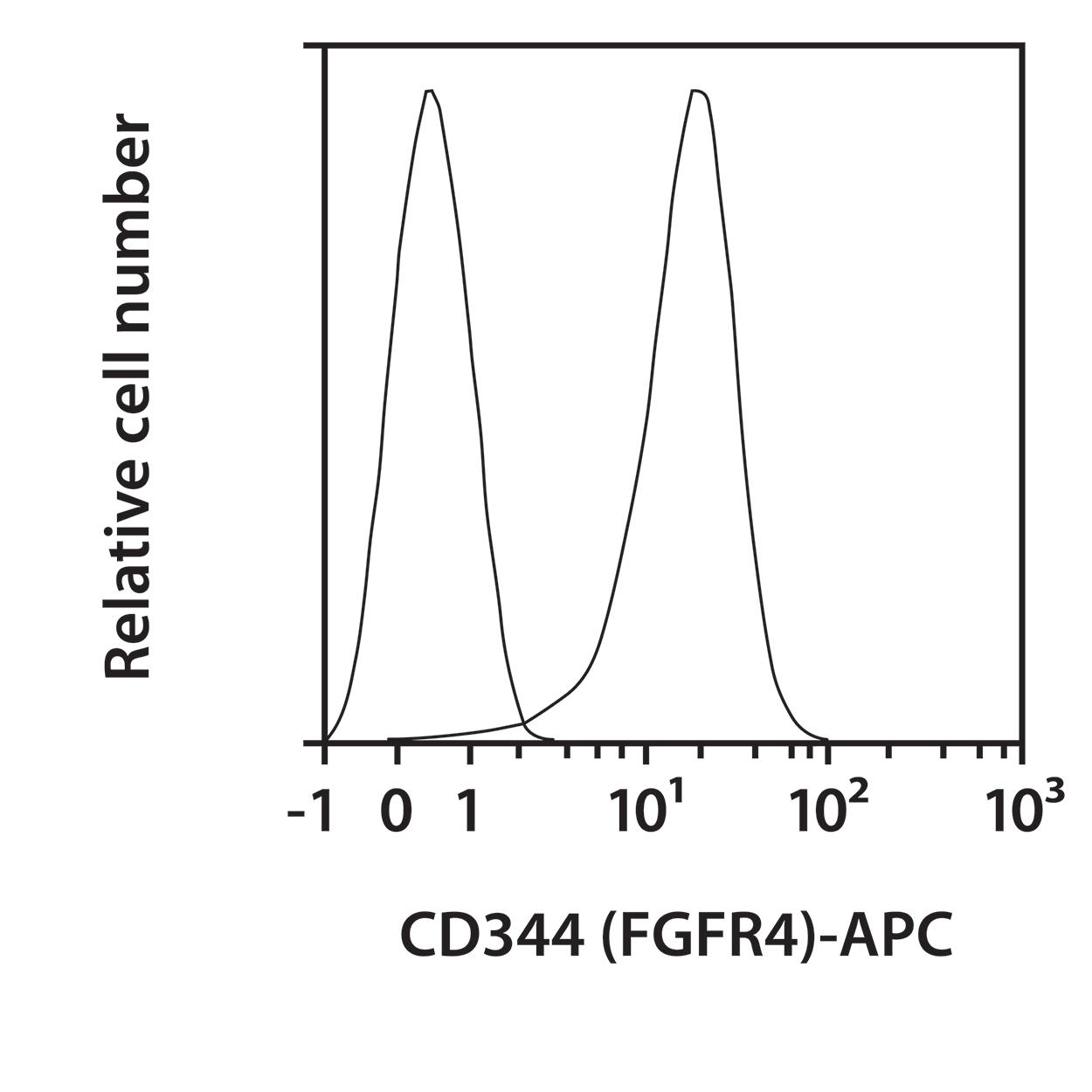 CD334 (FGFR4) Antibody, anti-human, REAfinity™