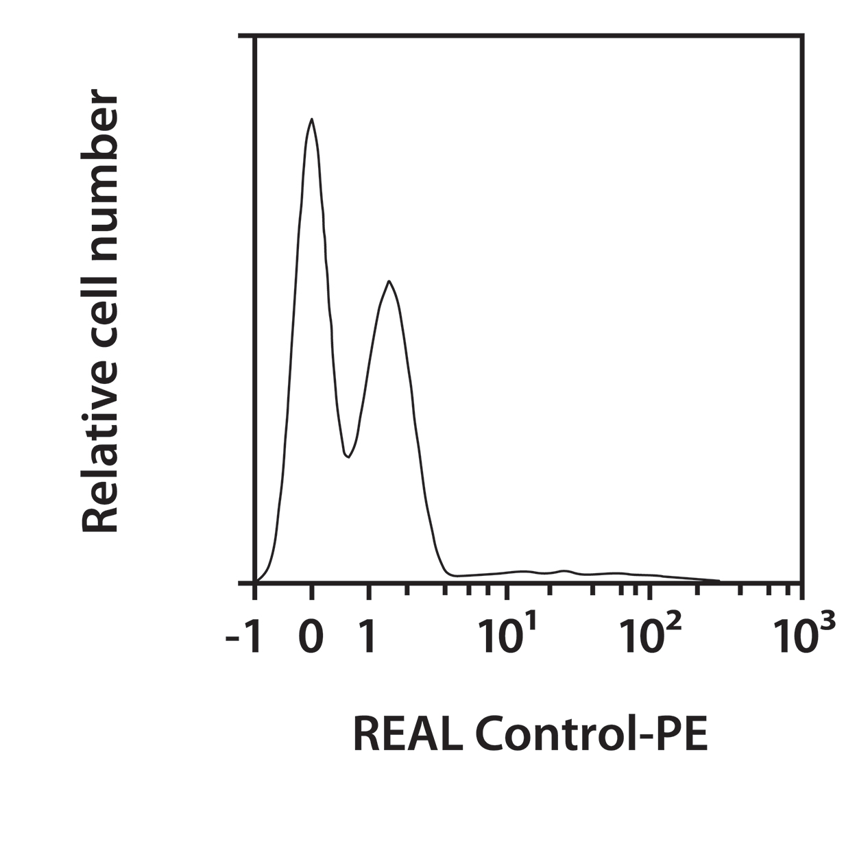 CD209 (DC-SIGN) Antibody, anti-human, REAlease®