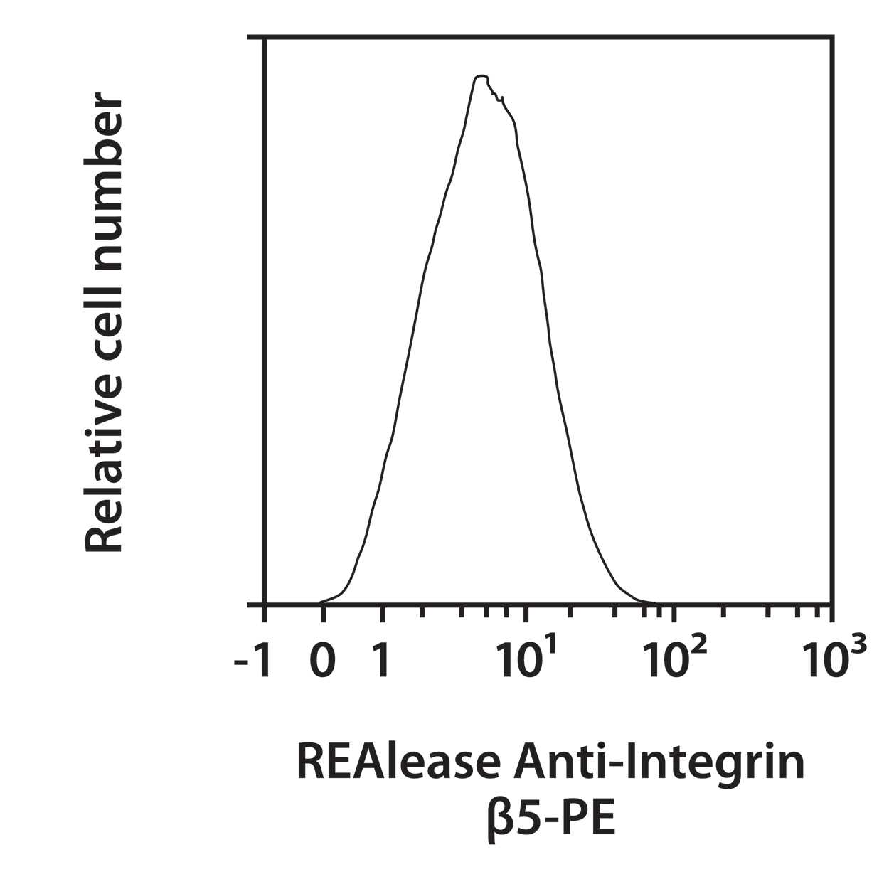 Integrin β5 Antibody, anti-human, REAlease®