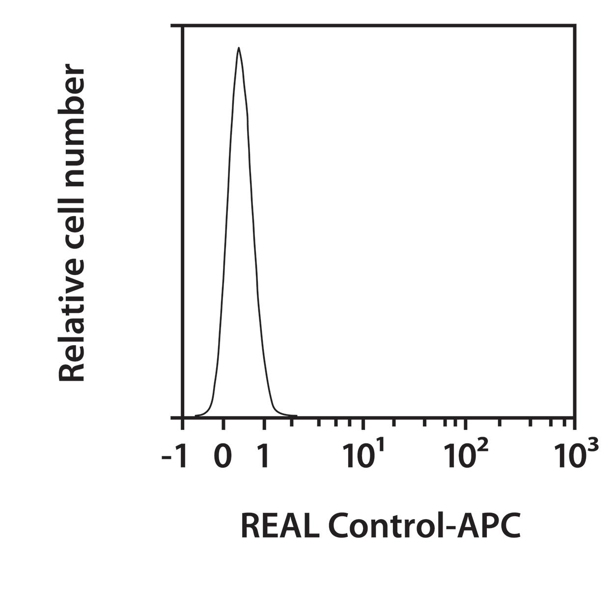 CD140b Antibody, anti-human, REAlease®
