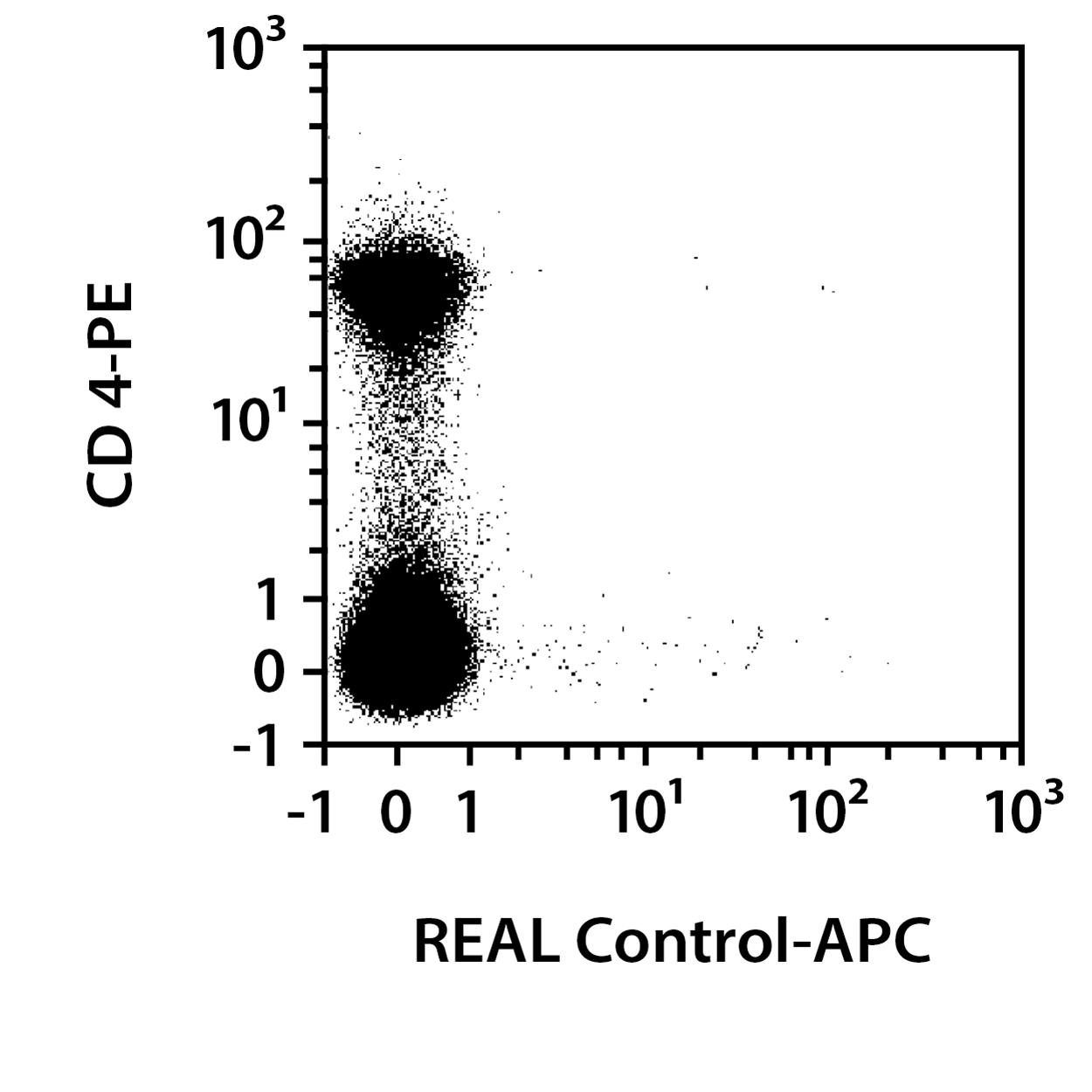 CD25 Antibody, anti-mouse, REAlease®