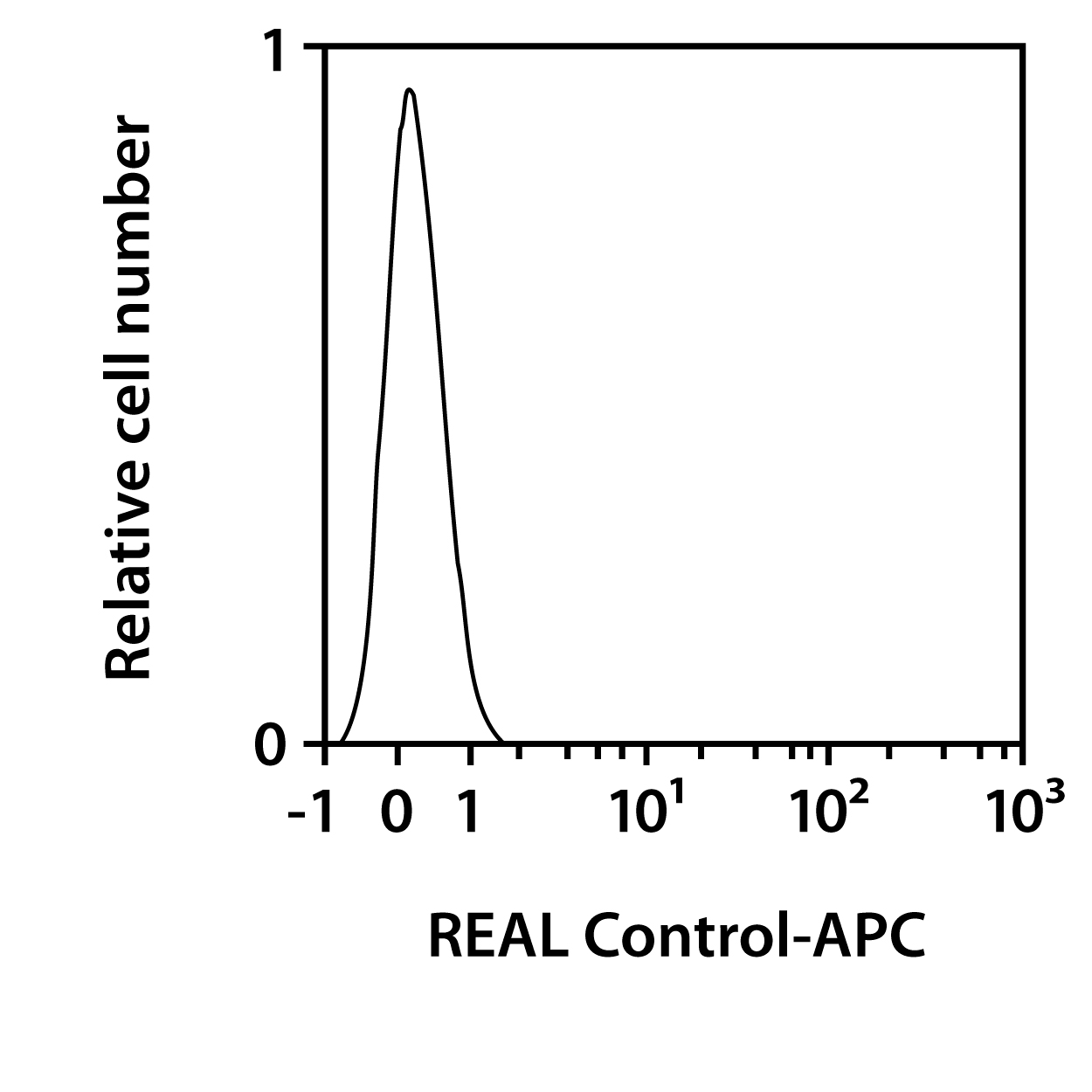 Podoplanin Antibody, anti-human, REAlease®