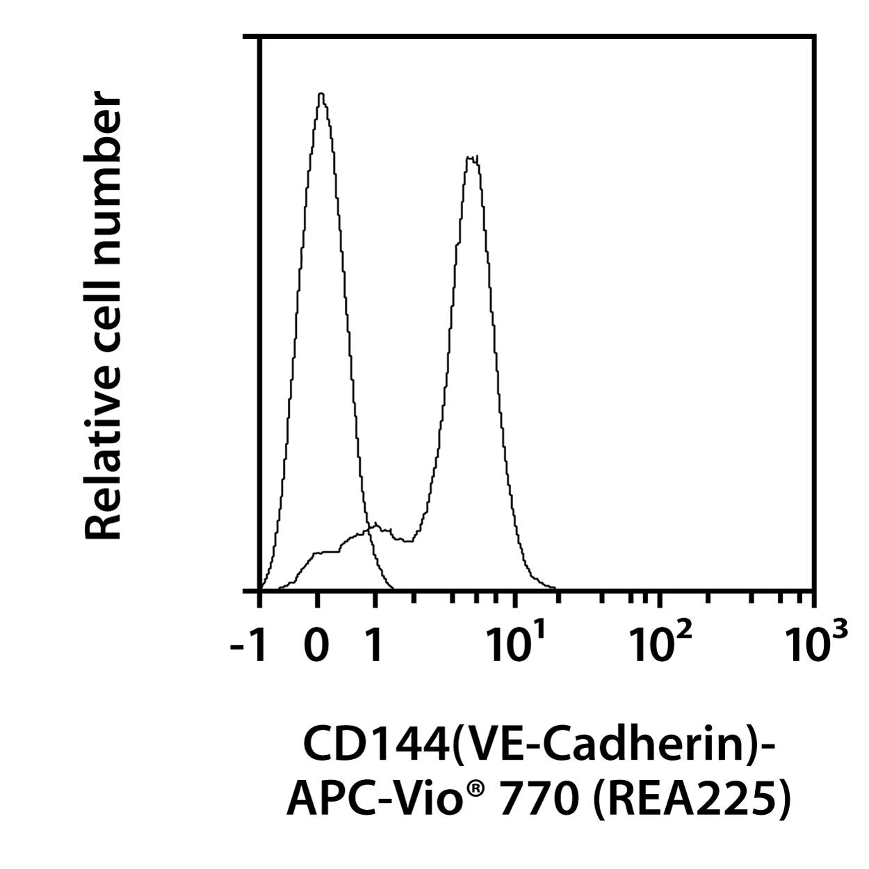 CD144(VE-Cadherin) Antibody, anti-mouse, REAfinity™