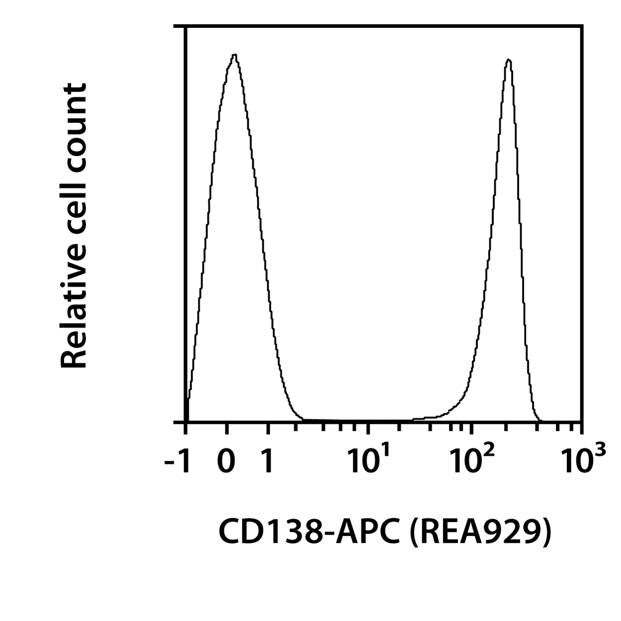 CD138 Antibody, anti-human, REAfinity™