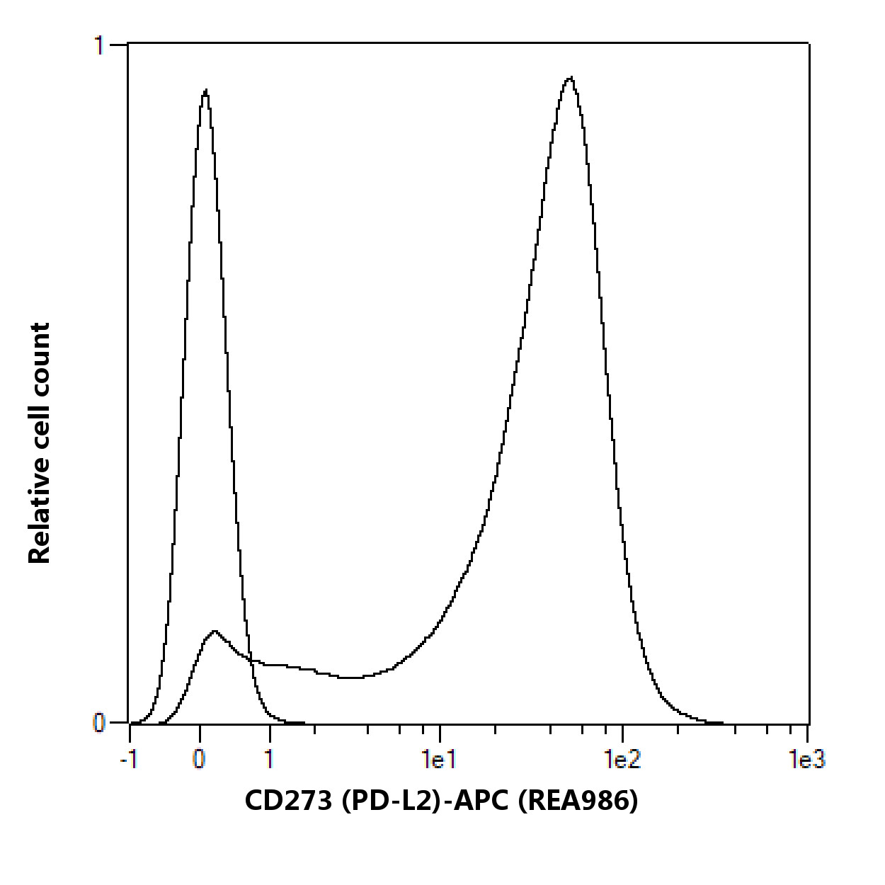 CD273 (PD-L2) Antibody, anti-mouse, REAfinity™
